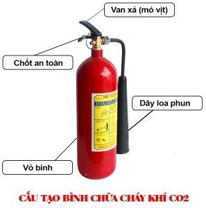 cach-nhan-biet-binh-chua-chay-con-hay-het-1